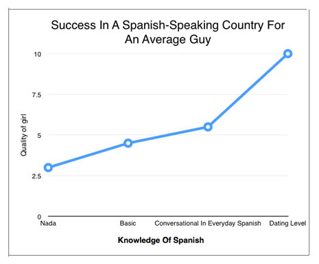 Level of Spanish and girls 2015-01-05 at 23.20.11